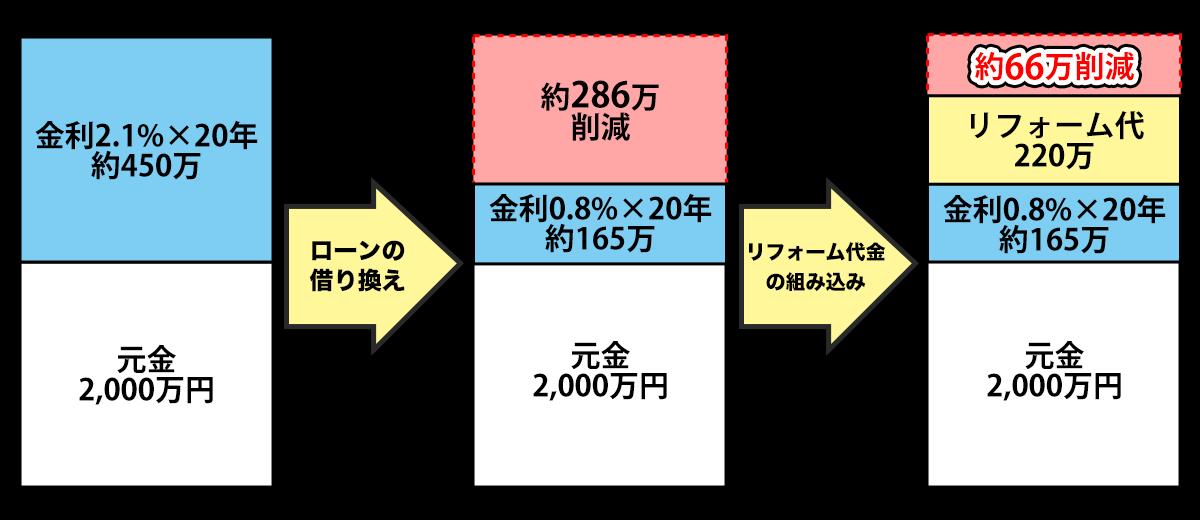 0円リフォームの仕組み